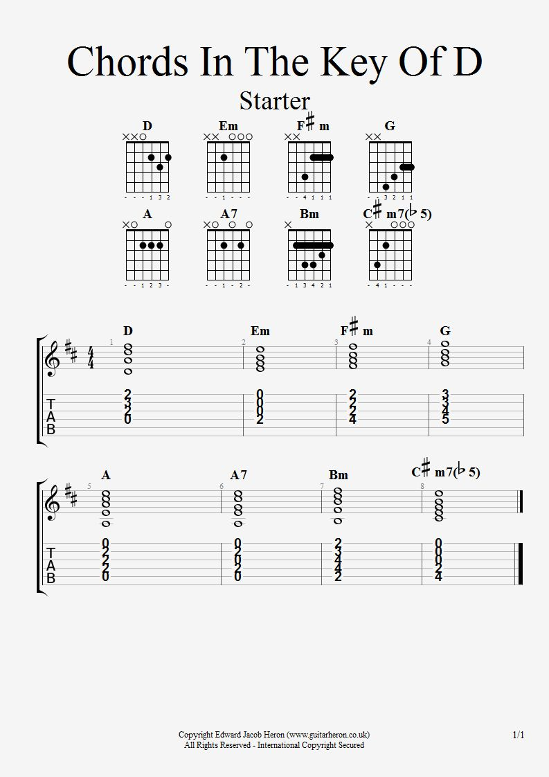 Guitar chords in key of d