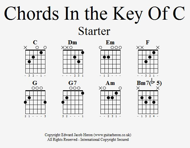 Chords In the Key Of C_Starter:: Guitar Heron